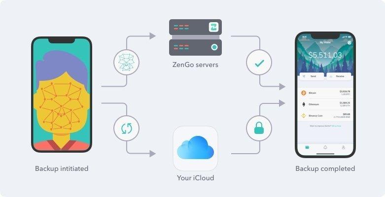Biometrics in ZenGo Wallet | ZenGo - Bitcoin & Cryptocurrency Wallet